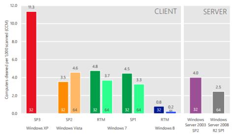 Можно ли работать в Windows без антивируса